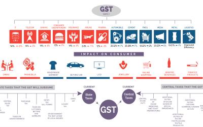 Understanding GST [Infographic]